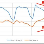 Paid Search Targeting Brand Keywords = SEO Death