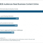 Research finds B2B audiences discover content through search
