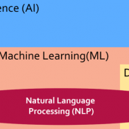 Ask the expert: Demystifying AI and Machine Learning in search