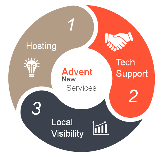 Advent Digital Adds Services Requested by Clients