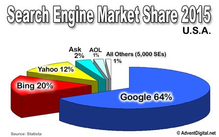 SE-Market-Share-main
